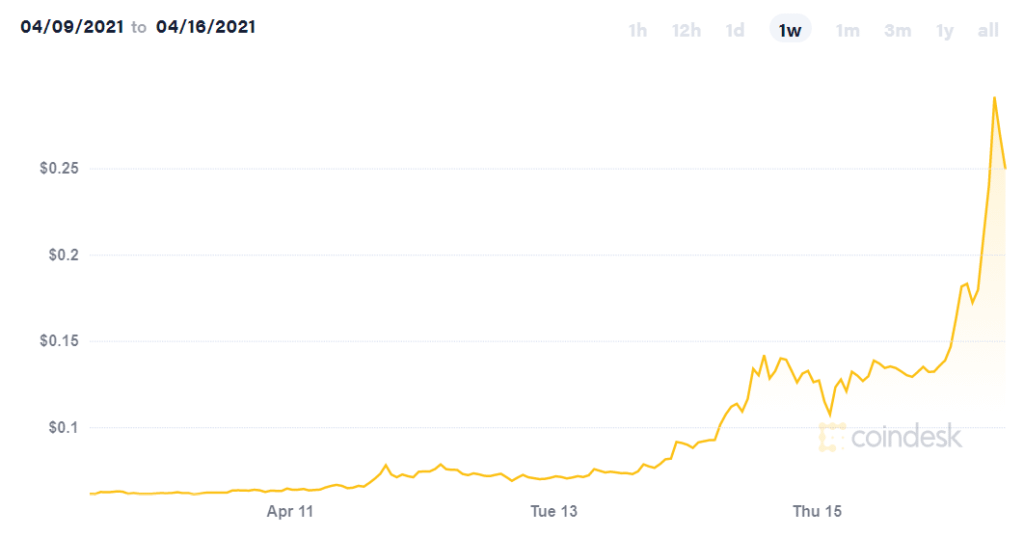 doge coin trend