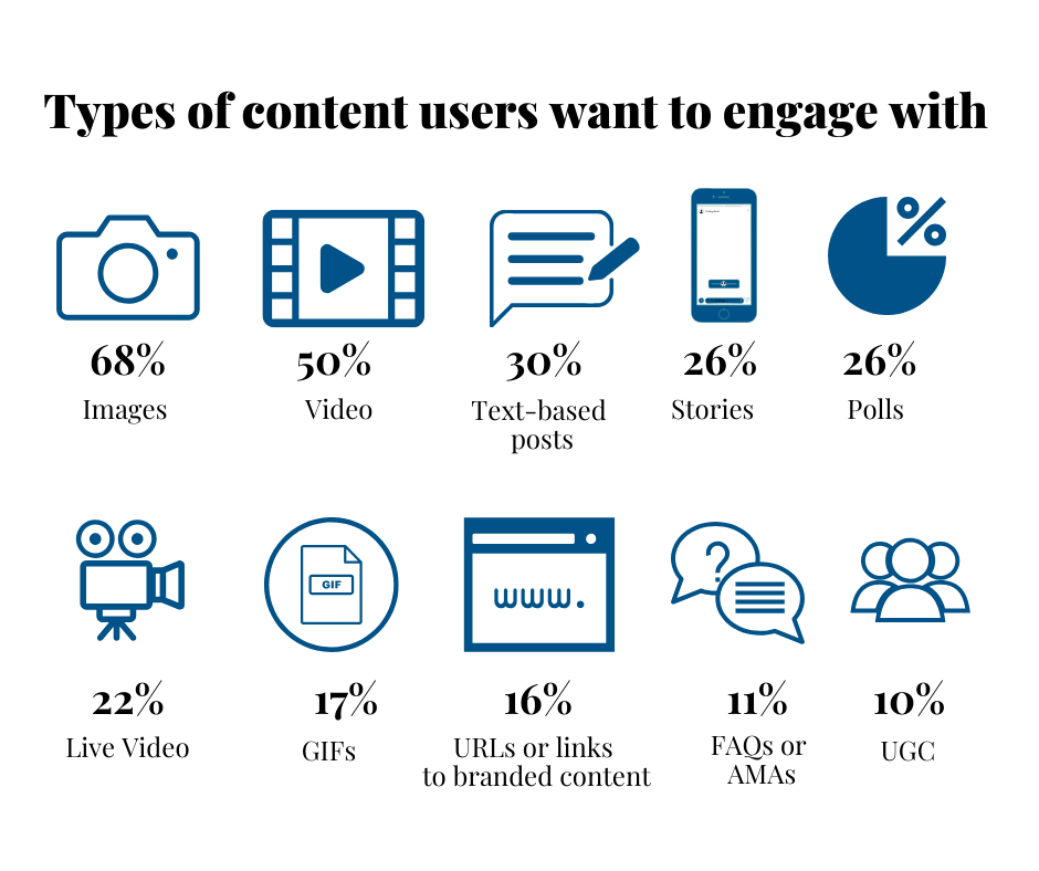types-of-content-on-social-media